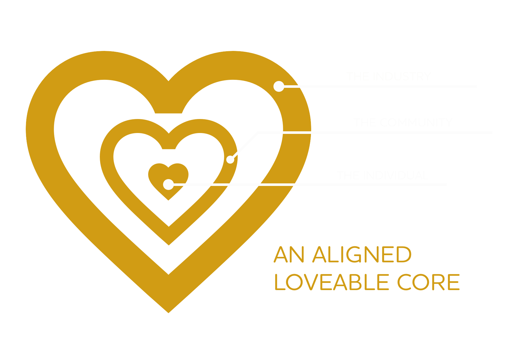 Loveable Core Diagram